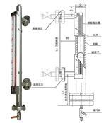 側裝型磁翻板液位計